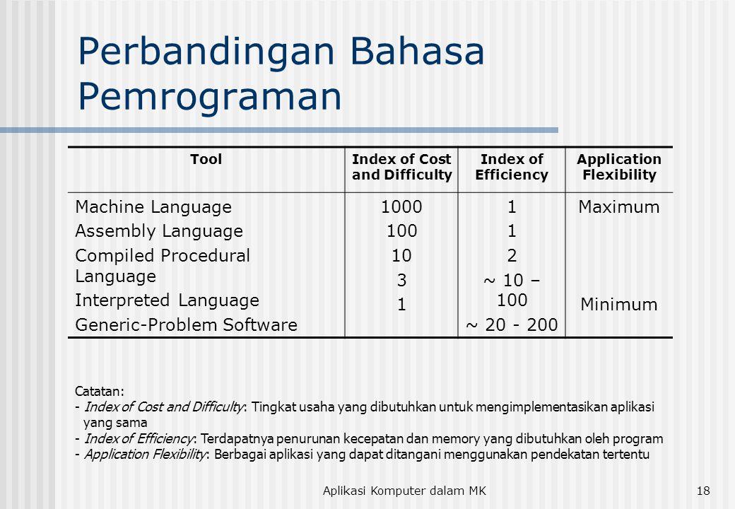 Aplikasi Komputer dalam MK18 Perbandingan Bahasa Pemrograman ToolIndex of Cost and Difficulty Index of Efficiency Application Flexibility Machine Language Assembly Language Compiled Procedural Language Interpreted Language Generic-Problem Software 1000 100 10 3 1 2 ~ 10 – 100 ~ 20 - 200 Maximum Minimum Catatan: - Index of Cost and Difficulty: Tingkat usaha yang dibutuhkan untuk mengimplementasikan aplikasi yang sama - Index of Efficiency: Terdapatnya penurunan kecepatan dan memory yang dibutuhkan oleh program - Application Flexibility: Berbagai aplikasi yang dapat ditangani menggunakan pendekatan tertentu