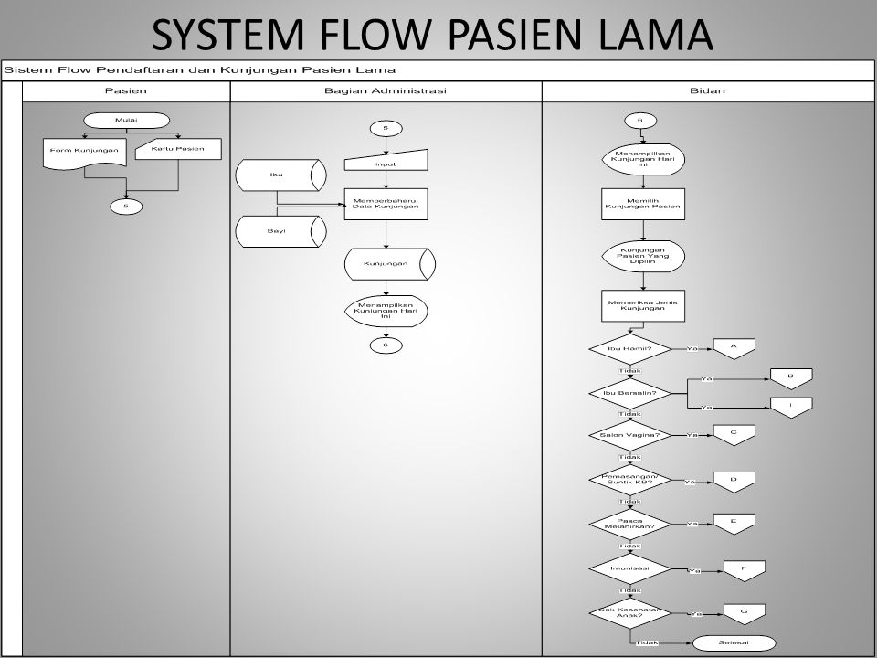 SYSTEM FLOW PENCATATAN KESEHATAN IBU HAMIL DAN KELUHAN IBU HAMIL