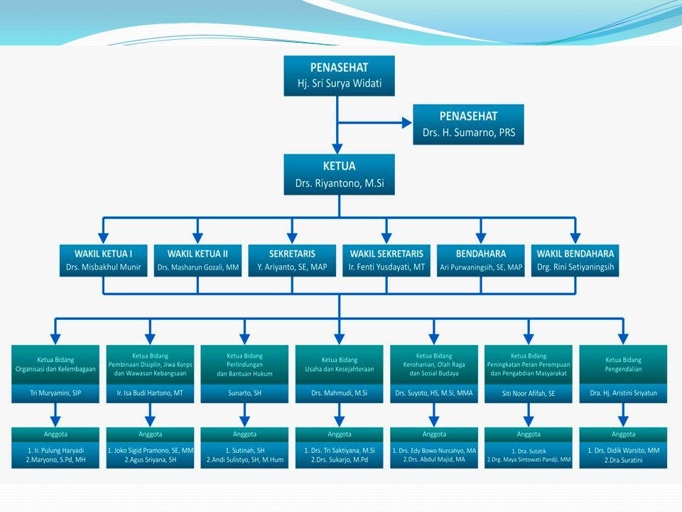 DKS (Dana Kesetiakawanan Sosial) Adalah Program Tali Asih bagi anggota KORPRI dengan membayar iuran Rp.