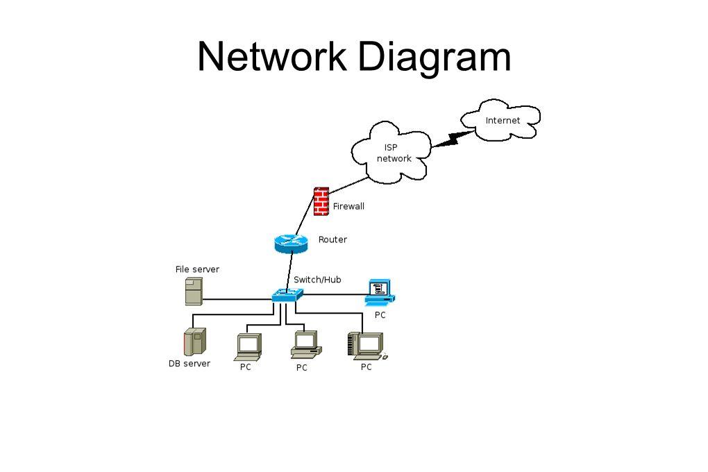 Konfigurasi Shorewall Langkah pertama, edit file /etc/shorewall/shorewall.conf untuk mengenable atau mengaktifkan shorewall, carilah parameter STARTUP_ENABLED , kemudian set parameter tersebut sebagai berikut: STARTUP_ENABLED=Yes Langkah kedua, editlah file /etc/shorewall/zones untuk mendefinisikan zone (segment) jaringan yang ada.