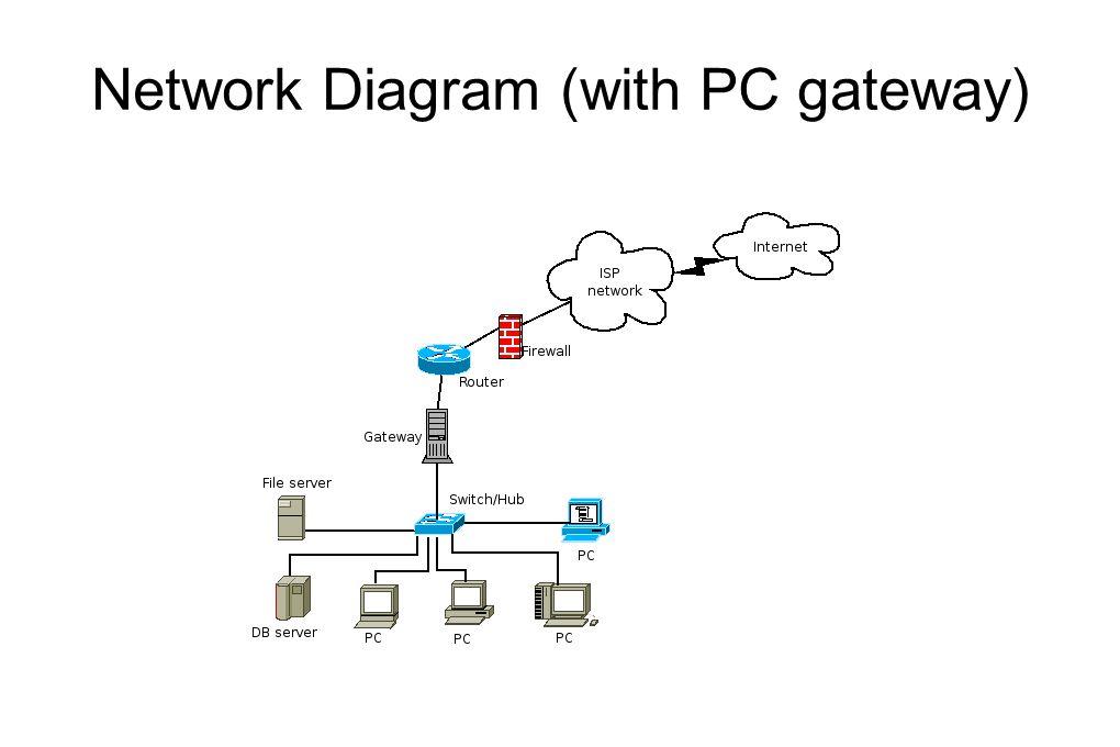 Diagram netfilter/iptables