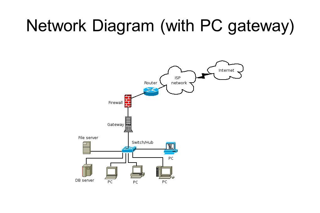 Klasifikasi Firewall  Firewall dapat diklasifikasikan secara umum terdiri dari 2 class:  Proxy(Dual homed host)  Packet Filter (screening router)