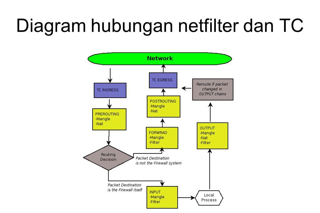 Diagram hubungan netfilter dan TC