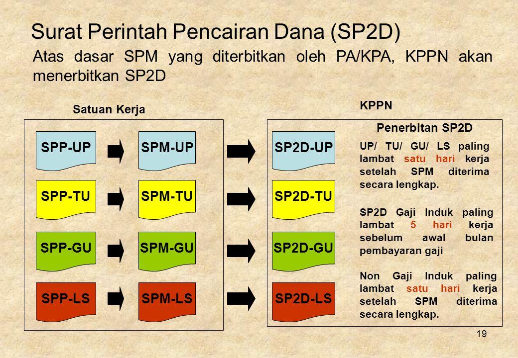 19 Surat Perintah Pencairan Dana (SP2D) Atas dasar SPM yang diterbitkan oleh PA/KPA, KPPN akan menerbitkan SP2D SPM-UP SPM-TU SPM-GU SPM-LS SP2D-UP SP2D-TU SP2D-GU SP2D-LS UP/ TU/ GU/ LS paling lambat satu hari kerja setelah SPM diterima secara lengkap.