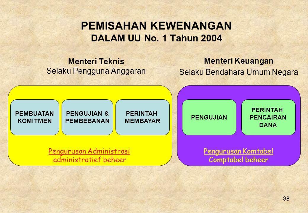 38 Pengurusan Komtabel Comptabel beheer Pengurusan Administrasi administratief beheer PEMISAHAN KEWENANGAN DALAM UU No.