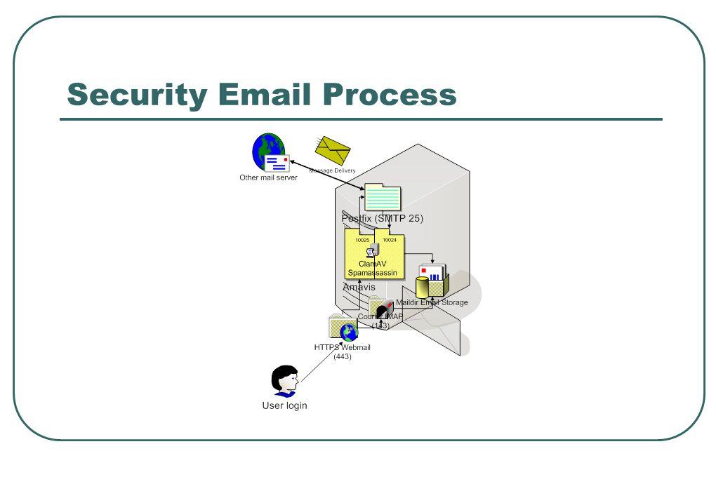 Installasi Postfix Mailserver  Jalankan perintah: # apt-get install postfix  Kemudian akan ditanyakan tipe mailserver • Internet site  Isikan email root • Contoh isikan debian  Mail name • Isikan dengan full domain  Domain yang lainnya  Force synchronous NO