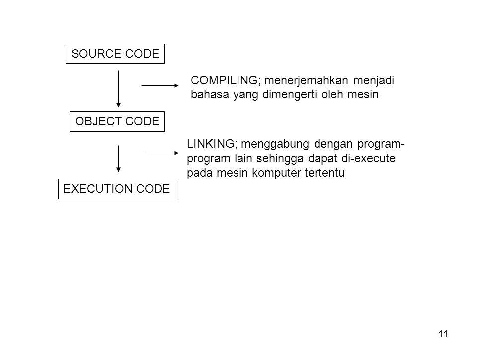 11 SOURCE CODE OBJECT CODE EXECUTION CODE COMPILING; menerjemahkan menjadi bahasa yang dimengerti oleh mesin LINKING; menggabung dengan program- program lain sehingga dapat di-execute pada mesin komputer tertentu