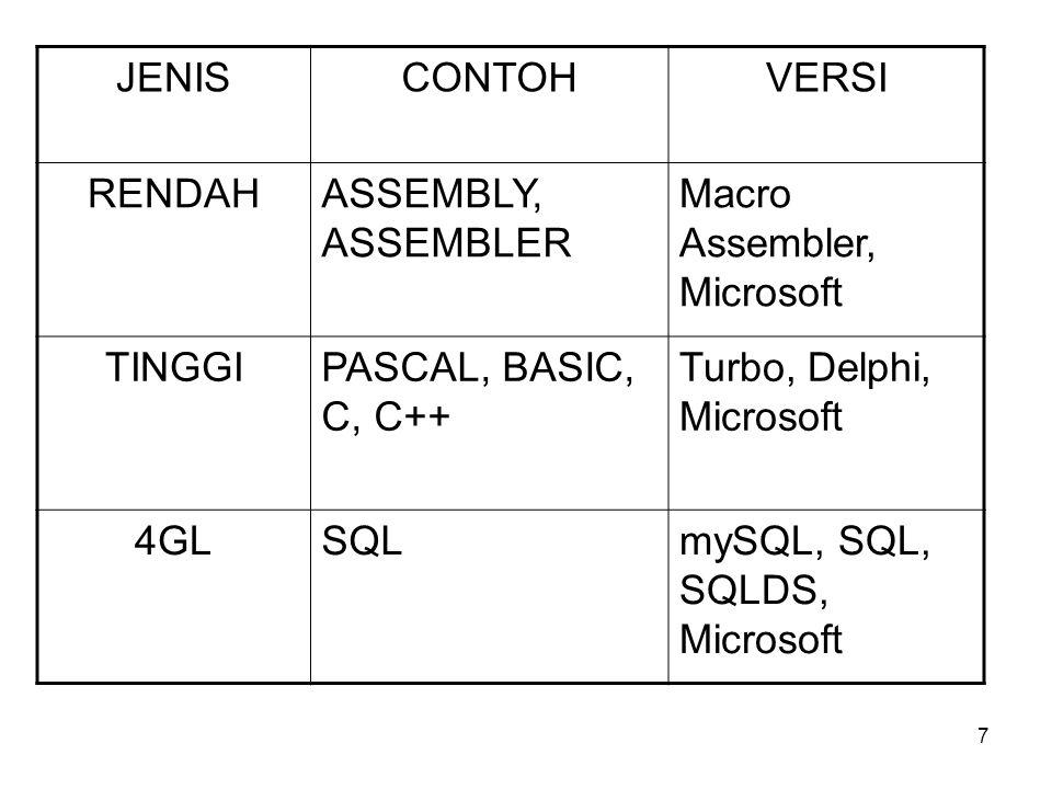 7 JENISCONTOHVERSI RENDAHASSEMBLY, ASSEMBLER Macro Assembler, Microsoft TINGGIPASCAL, BASIC, C, C++ Turbo, Delphi, Microsoft 4GLSQLmySQL, SQL, SQLDS, Microsoft