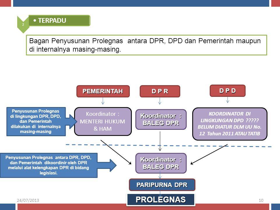 2 •TERPADU Bagan Penyusunan Prolegnas antara DPR, DPD dan Pemerintah maupun di internalnya masing-masing. D P D PROLEGNASPROLEGNAS PEMERINTAH D P R Ko