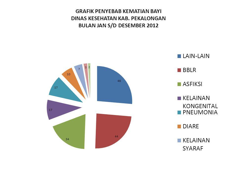GRAFIK PENYEBAB KEMATIAN BAYI DINAS KESEHATAN KAB. PEKALONGAN BULAN JAN S/D DESEMBER 2012