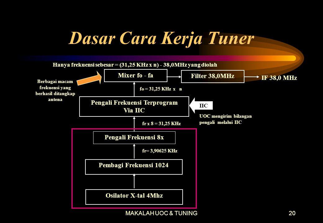 MAKALAH UOC & TUNING19 Diagram Blok Tuner