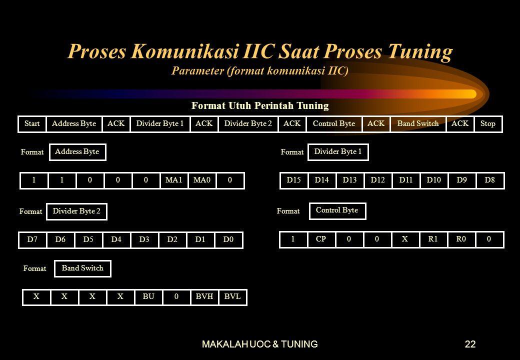 MAKALAH UOC & TUNING22 Proses Komunikasi IIC Saat Proses Tuning Parameter (format komunikasi IIC) StartAddress ByteDivider Byte 1Divider Byte 2Control ByteBand SwitchStop Format Utuh Perintah Tuning ACK Address Byte Format 11000MA1MA00 Format D15D14D13D12D11D10D9D8 Divider Byte 1 Format D7D6D5D4D3D2D1D0 Divider Byte 2 Format 1CP00XR1R00 Control Byte Band Switch Format XXXXBU0BVHBVL