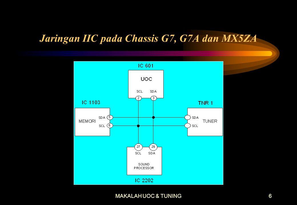 MAKALAH UOC & TUNING5 Keunggulan UOC •Rangkaian video IF internal multi standar, tidak perlu diatur lagi. •1 kristal pembangkit frekuensi untuk semua