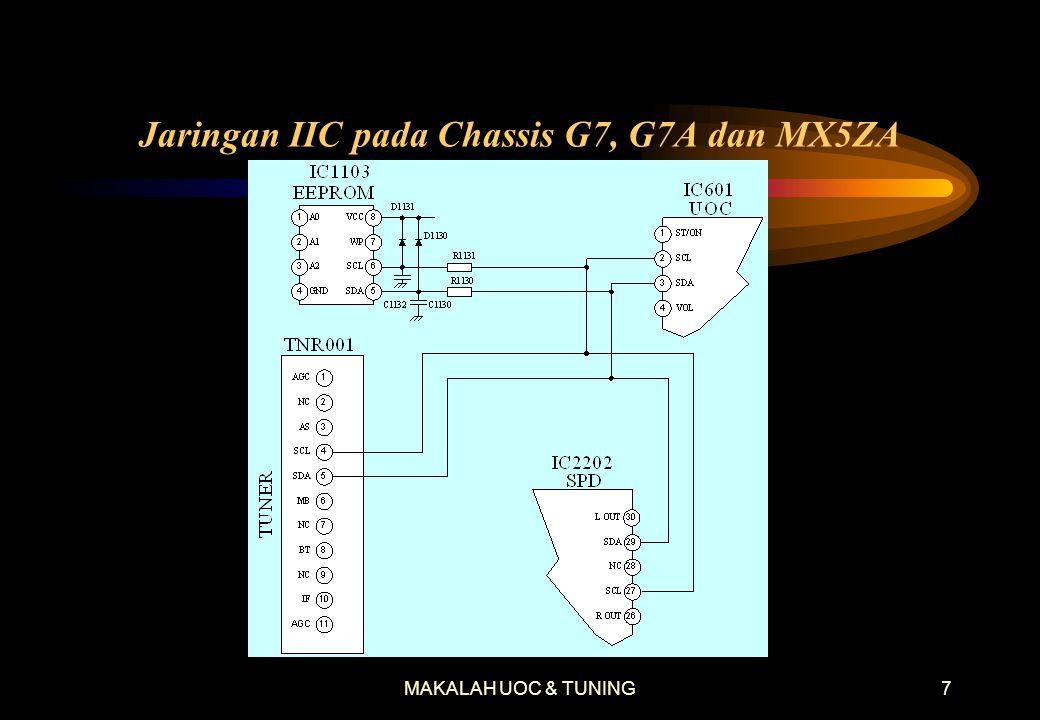 MAKALAH UOC & TUNING7 Jaringan IIC pada Chassis G7, G7A dan MX5ZA