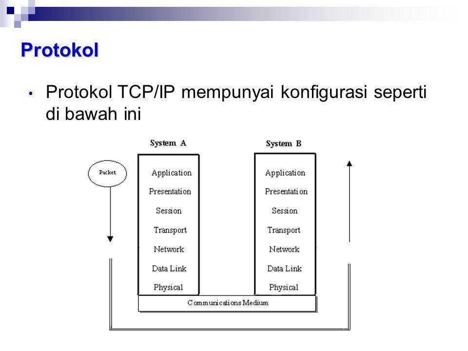 Protokol • Protokol TCP/IP mempunyai konfigurasi seperti di bawah ini