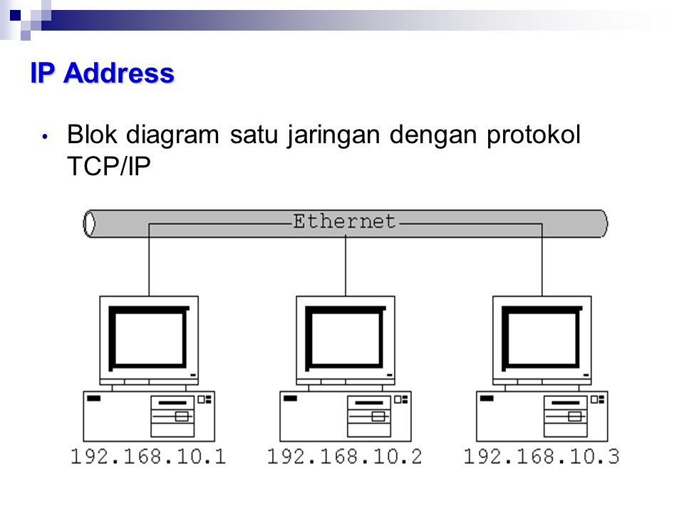 IP Address • Blok diagram satu jaringan dengan protokol TCP/IP