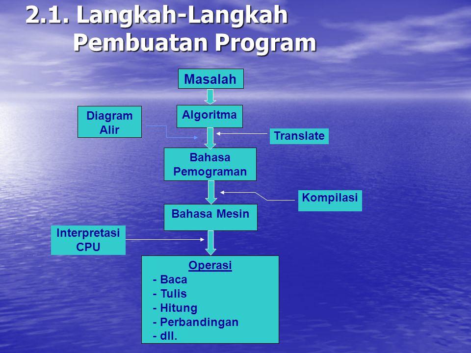 BAB II PENGERTIAN ALGORITMA DAN PEMROGRAMAN 2.1. Langkah-Langkah Pembuatan Program 2.2. Bahasa Pemrograman 2.3. Kompilasi dan Eksekusi 2.4. Merekam Pr