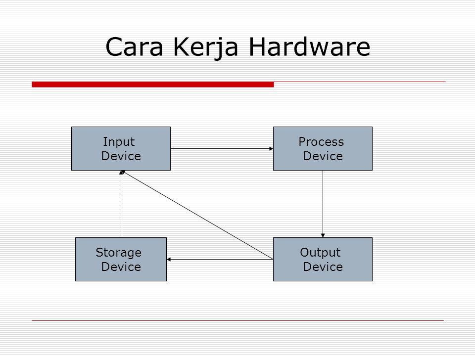 Cara Kerja Hardware Input Device Output Device Process Device Storage Device