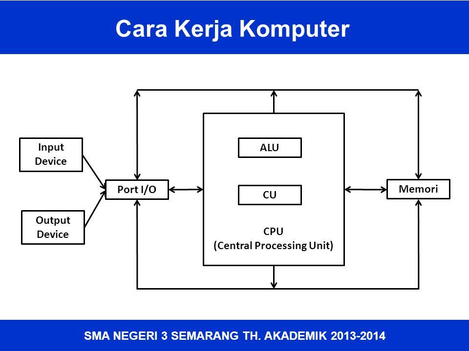 SMA NEGERI 3 SEMARANG TH. AKADEMIK 2013-2014 Cara Kerja Komputer CPU (Central Processing Unit) Input Device Output Device Port I/O Memori ALU CU