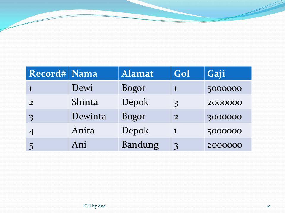 Record#NamaAlamatGolGaji 1DewiBogor15000000 2ShintaDepok32000000 3DewintaBogor23000000 4AnitaDepok15000000 5AniBandung32000000 KTI by dna10