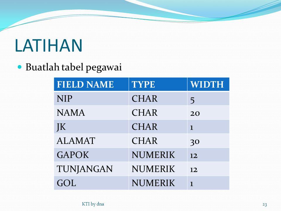 LATIHAN  Buatlah tabel pegawai KTI by dna23 FIELD NAMETYPEWIDTH NIPCHAR5 NAMACHAR20 JKCHAR1 ALAMATCHAR30 GAPOKNUMERIK12 TUNJANGANNUMERIK12 GOLNUMERIK