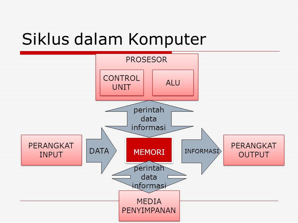 Siklus dalam Komputer PROSESOR CONTROL UNIT CONTROL UNIT ALU MEMORI PERANGKAT INPUT PERANGKAT OUTPUT PERANGKAT OUTPUT MEDIA PENYIMPANAN DATA INFORMASI perintah data informasi perintah data informasi