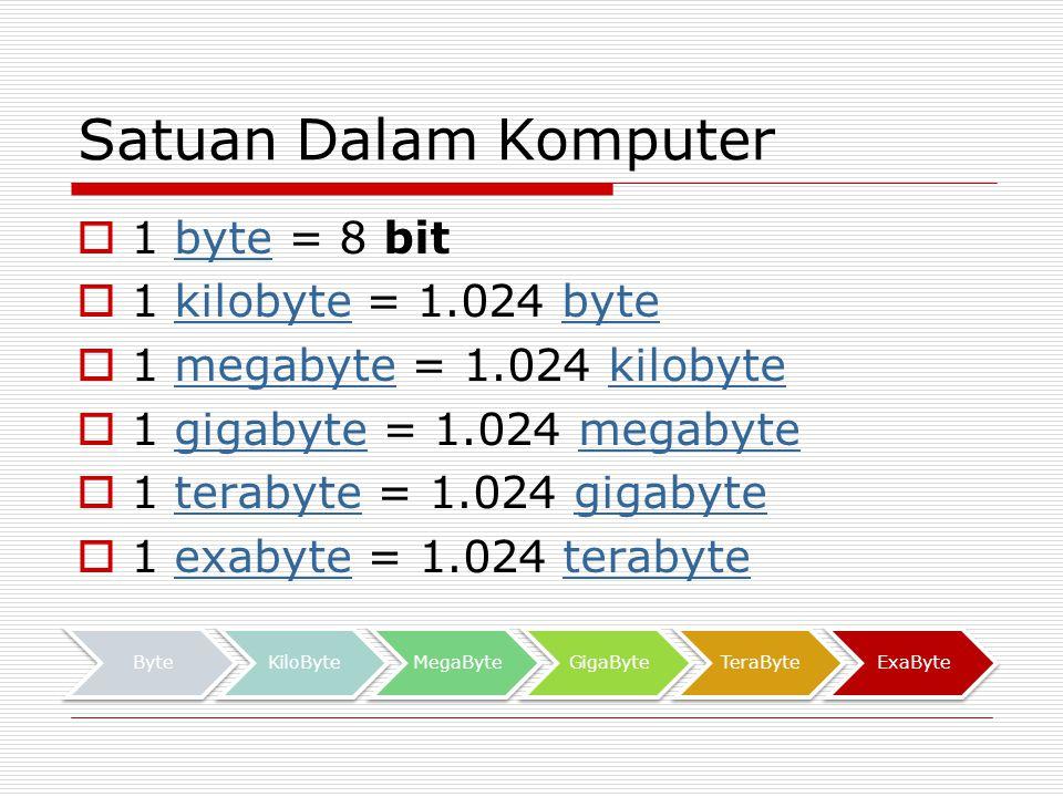 Satuan Dalam Komputer  1 byte = 8 bitbyte  1 kilobyte = 1.024 bytekilobytebyte  1 megabyte = 1.024 kilobytemegabytekilobyte  1 gigabyte = 1.024 megabytegigabytemegabyte  1 terabyte = 1.024 gigabyteterabytegigabyte  1 exabyte = 1.024 terabyteexabyteterabyte ByteKiloByteMegaByteGigaByteTeraByteExaByte