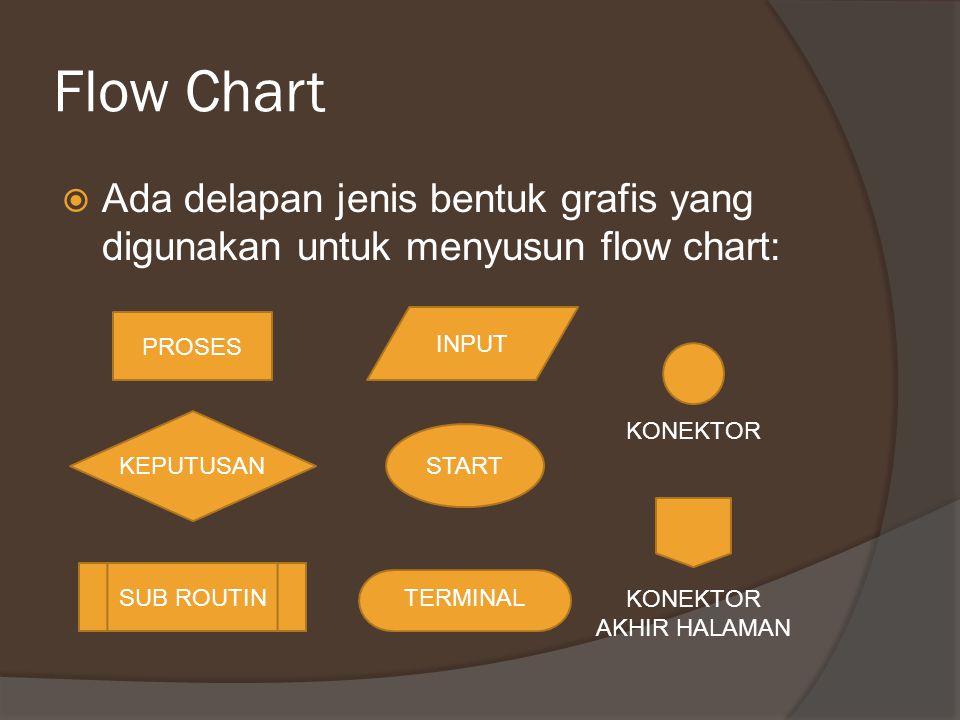 Flow Chart  Ada delapan jenis bentuk grafis yang digunakan untuk menyusun flow chart: PROSES KEPUTUSAN SUB ROUTIN INPUT TERMINAL START KONEKTOR AKHIR