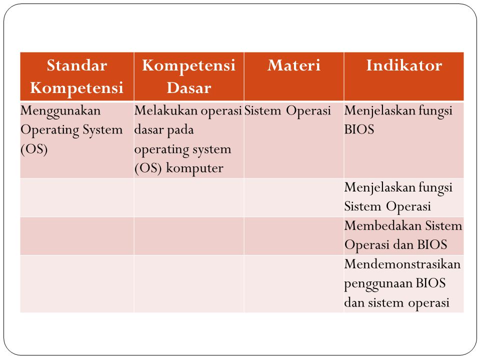 Standar Kompetensi Kompetensi Dasar MateriIndikator Menggunakan Operating System (OS) Melakukan operasi dasar pada operating system (OS) komputer Sistem OperasiMenjelaskan fungsi BIOS Menjelaskan fungsi Sistem Operasi Membedakan Sistem Operasi dan BIOS Mendemonstrasikan penggunaan BIOS dan sistem operasi