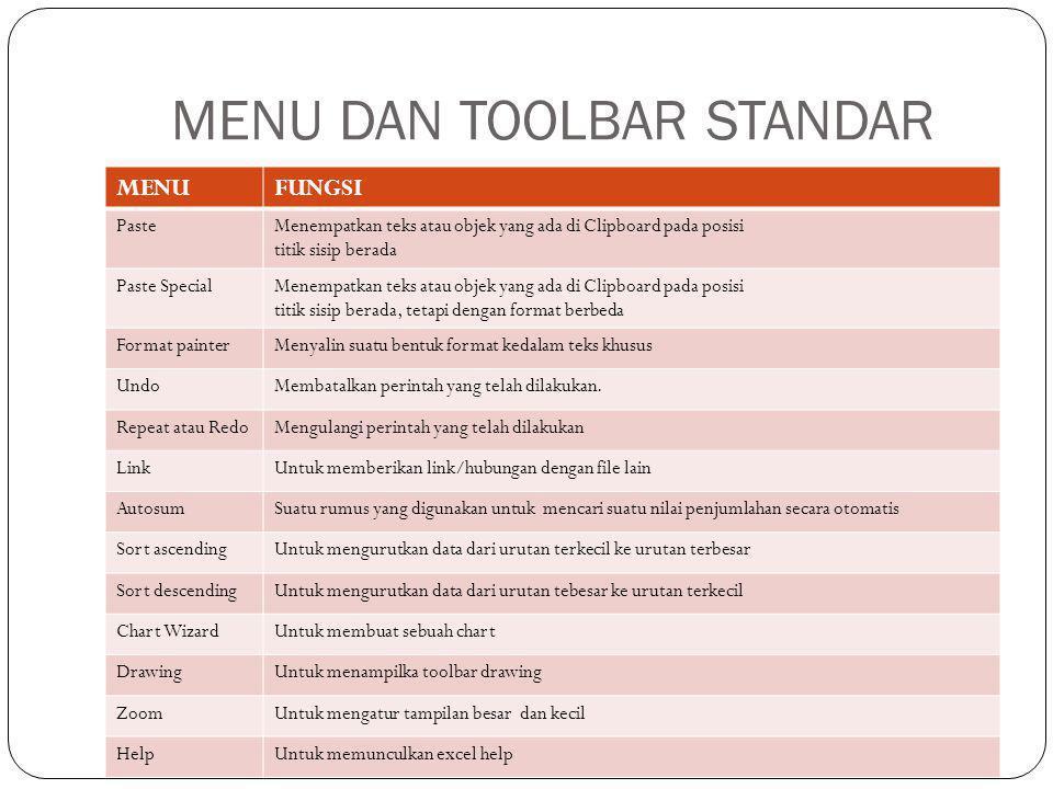 MENU DAN TOOLBAR STANDAR MENUFUNGSI PasteMenempatkan teks atau objek yang ada di Clipboard pada posisi titik sisip berada Paste SpecialMenempatkan tek