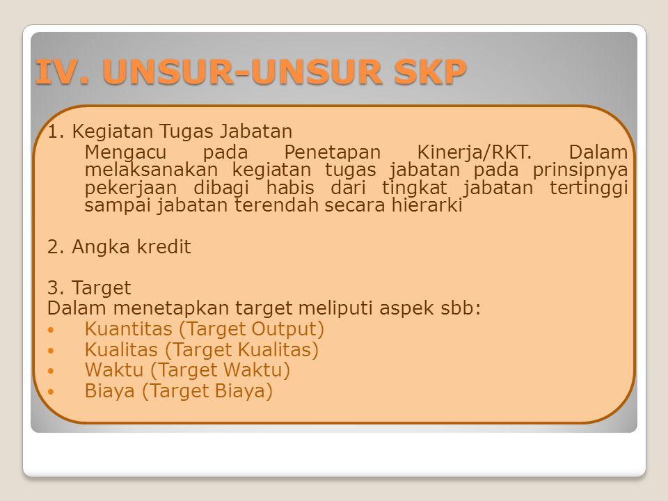 IV.UNSUR-UNSUR SKP 1. Kegiatan Tugas Jabatan Mengacu pada Penetapan Kinerja/RKT.