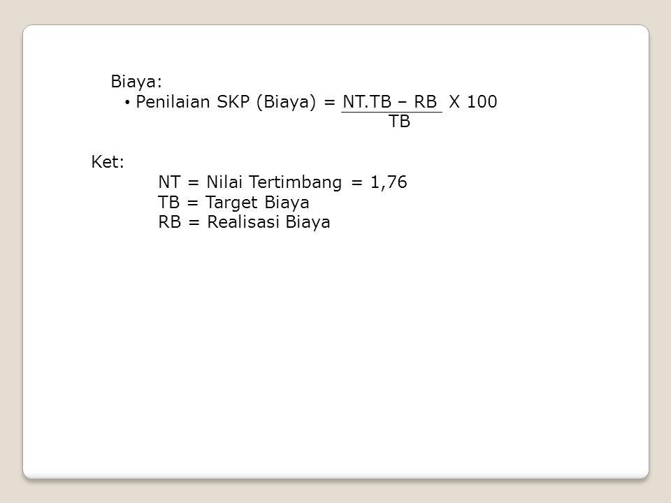 Biaya: • Penilaian SKP (Biaya) = NT.TB – RB X 100 TB Ket: NT = Nilai Tertimbang = 1,76 TB = Target Biaya RB = Realisasi Biaya