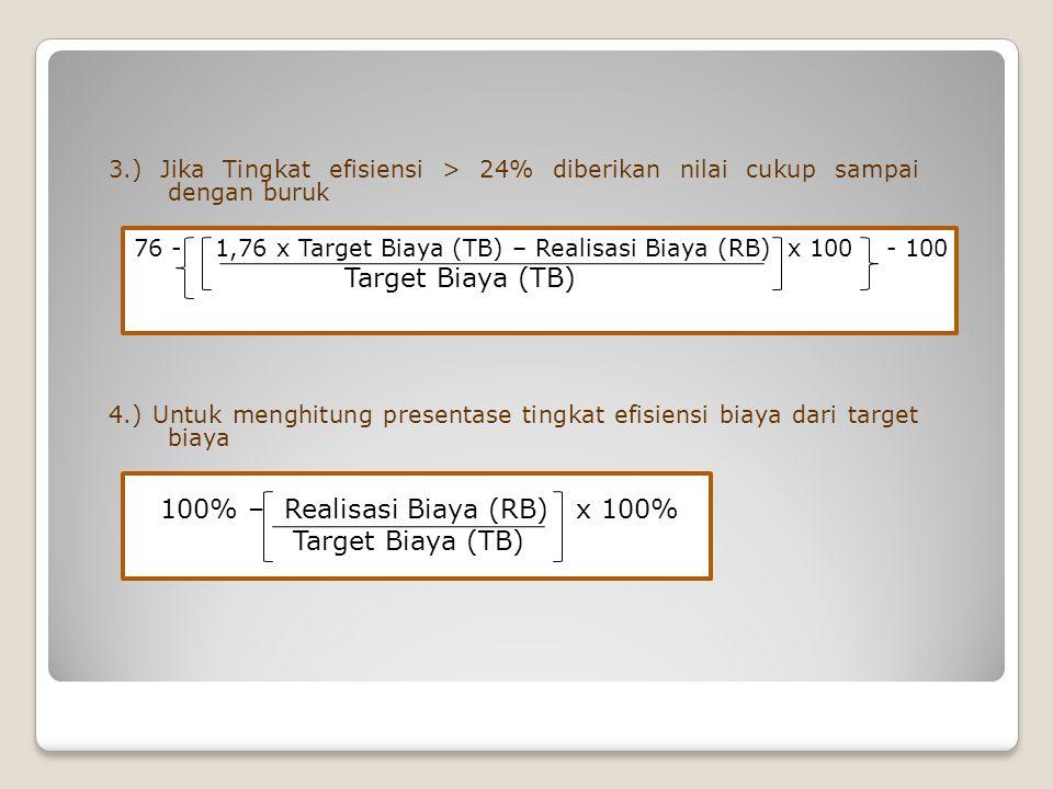3.) Jika Tingkat efisiensi > 24% diberikan nilai cukup sampai dengan buruk 4.) Untuk menghitung presentase tingkat efisiensi biaya dari target biaya 76 - 1,76 x Target Biaya (TB) – Realisasi Biaya (RB) x 100 - 100 Target Biaya (TB) 100% – Realisasi Biaya (RB) x 100% Target Biaya (TB)