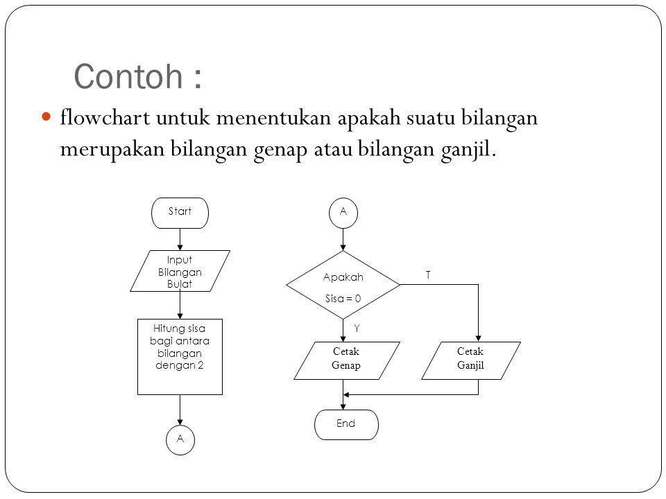 Contoh :  flowchart untuk menentukan apakah suatu bilangan merupakan bilangan genap atau bilangan ganjil. Y T Start Input Bilangan Bulat Hitung sisa