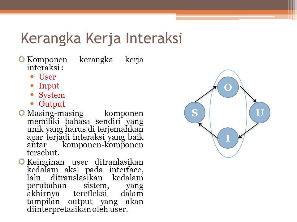 Kerangka Kerja Interaksi Komponen kerangka kerja interaksi :  User  Input  System  Output Masing-masing komponen memiliki bahasa sendiri yang unik