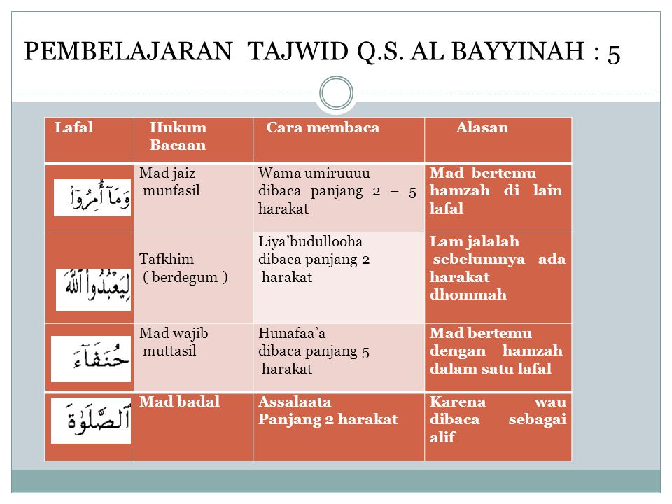 PEMBELAJARAN TAJWID Q.S. AL BAYYINAH : 5 LafalHukum Bacaan Cara membacaAlasan Mad jaiz munfasil Wama umiruuuu dibaca panjang 2 – 5 harakat Mad bertemu