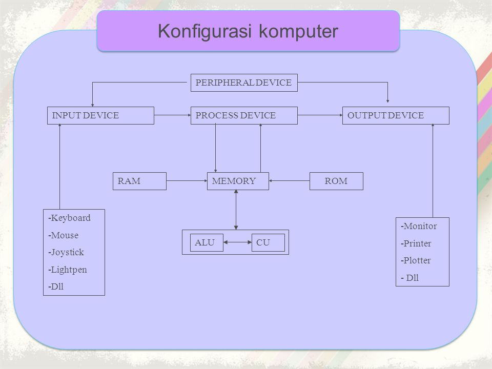 Beberapa alat masukan mempunyai fungsi ganda, yaitu sebagai alat masukan dan sekaligus sebagai alat keluaran (output) untuk menampilkan hasil.