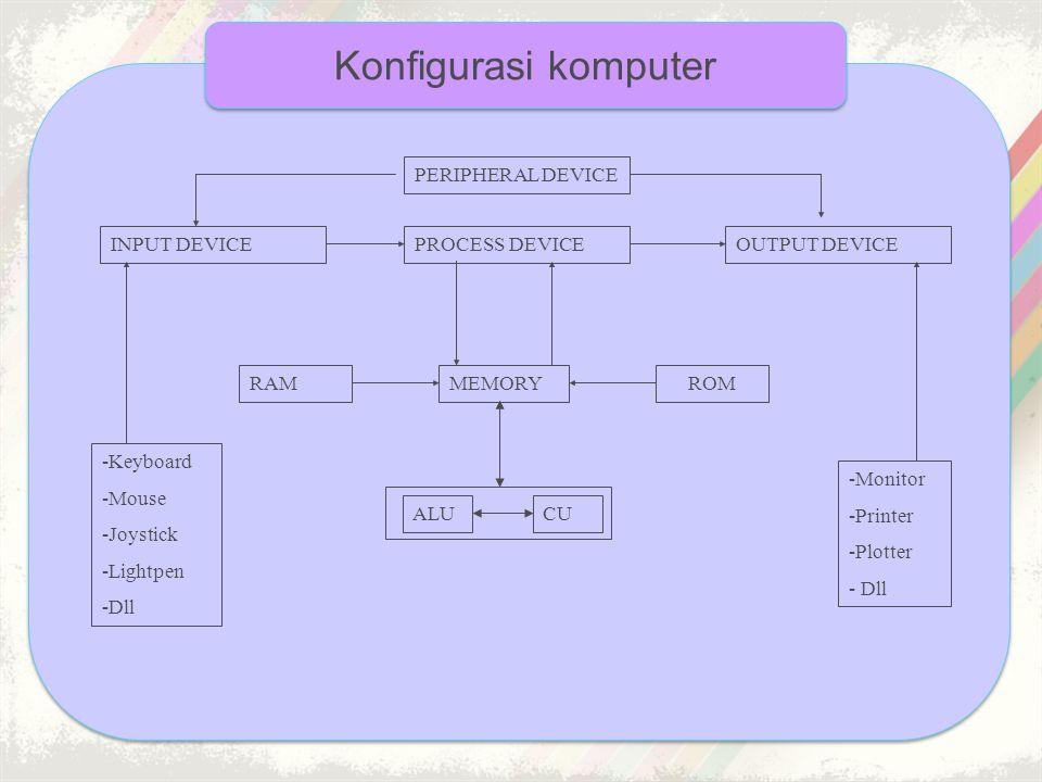Konfigurasi komputer PERIPHERAL DEVICE OUTPUT DEVICE -Keyboard -Mouse -Joystick -Lightpen -Dll -Monitor -Printer -Plotter - Dll PROCESS DEVICEINPUT DE