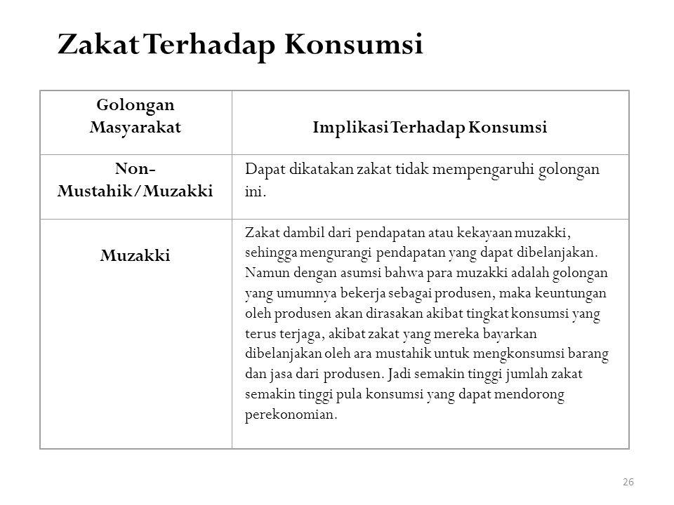 Zakat Terhadap Konsumsi Golongan MasyarakatImplikasi Terhadap Konsumsi Non- Mustahik/Muzakki Dapat dikatakan zakat tidak mempengaruhi golongan ini. Mu