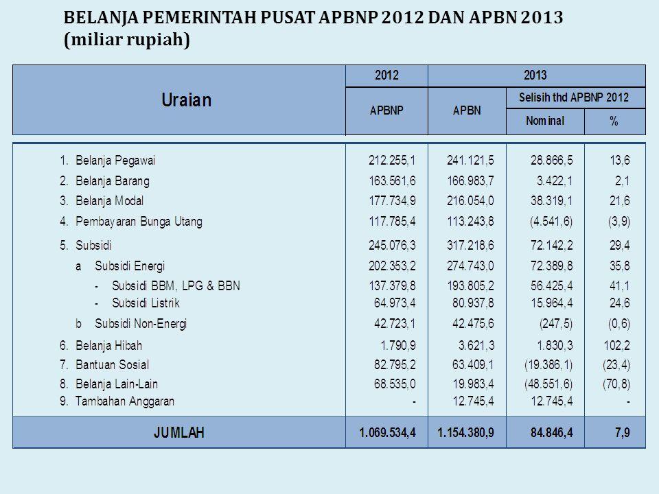 BELANJA PEMERINTAH PUSAT APBNP 2012 DAN APBN 2013 (miliar rupiah)