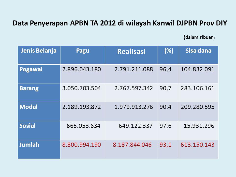 Data Penyerapan APBN TA 2012 di wilayah Kanwil DJPBN Prov DIY Jenis BelanjaPagu Realisasi (%)Sisa dana Pegawai2.896.043.180 2.791.211.08896,4104.832.0