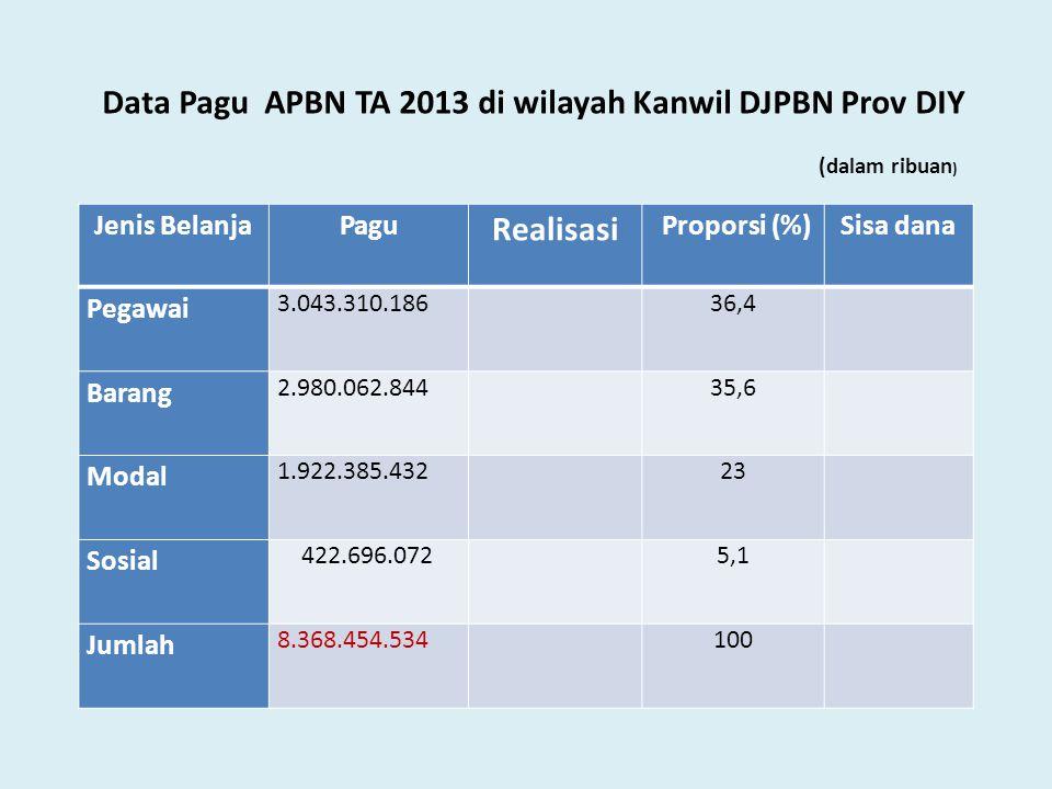 Data Pagu APBN TA 2013 di wilayah Kanwil DJPBN Prov DIY Jenis BelanjaPagu Realisasi Proporsi (%)Sisa dana Pegawai 3.043.310.18636,4 Barang 2.980.062.8