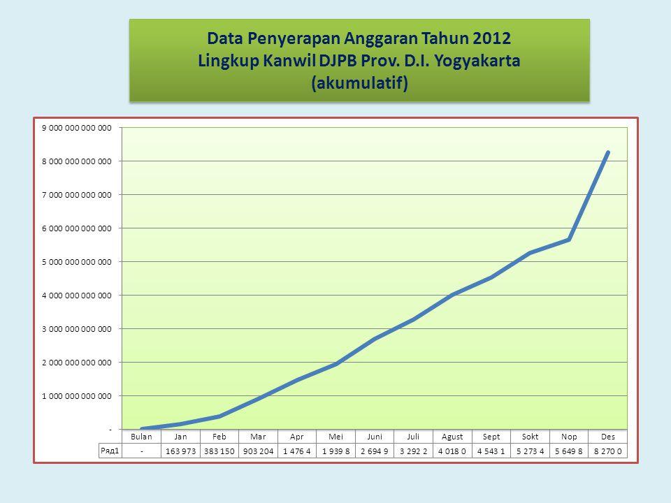 Data Penyerapan Anggaran Tahun 2012 Lingkup Kanwil DJPB Prov. D.I. Yogyakarta (akumulatif)