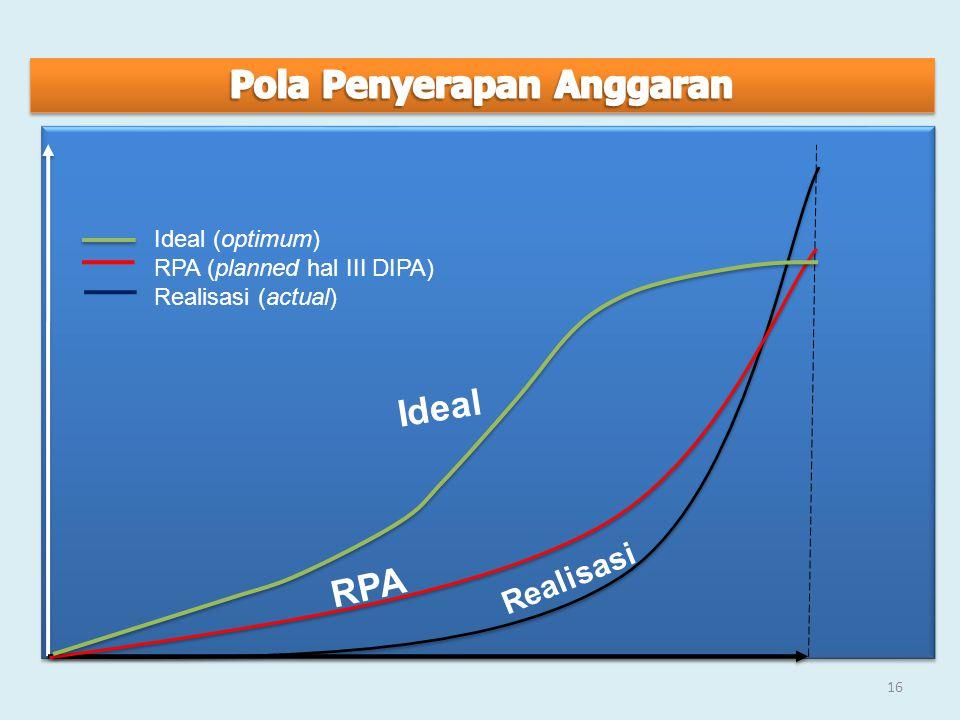 Ideal RPA Realisasi Ideal (optimum) RPA (planned hal III DIPA) Realisasi (actual) 16
