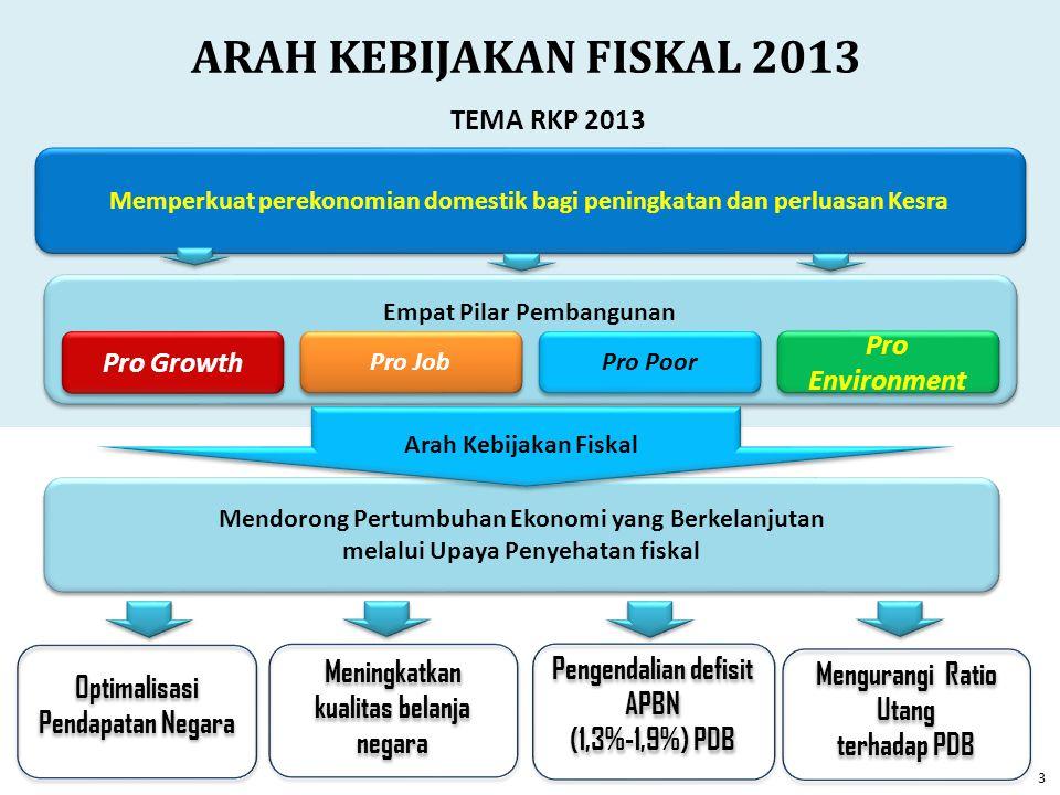 Memperkuat perekonomian domestik bagi peningkatan dan perluasan Kesra Empat Pilar Pembangunan Pro Growth Pro Poor Pro Job Pro Environment ARAH KEBIJAK