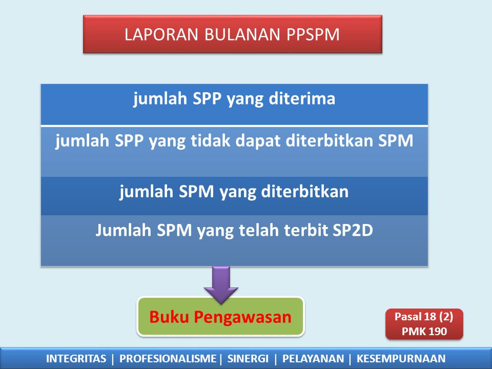 LAPORAN BULANAN PPSPM INTEGRITAS  PROFESIONALISME  SINERGI  PELAYANAN  KESEMPURNAAN Buku Pengawasan Pasal 18 (2) PMK 190 Pasal 18 (2) PMK 190