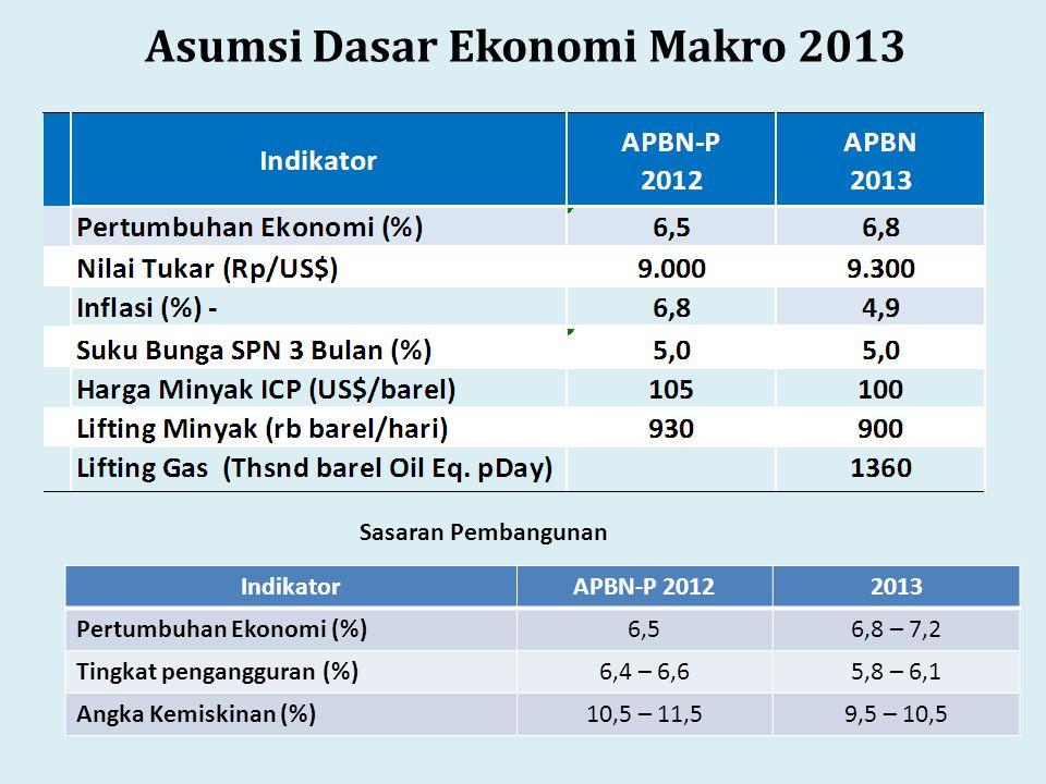 Sasaran Pembangunan Asumsi Dasar Ekonomi Makro 2013 IndikatorAPBN-P 20122013 Pertumbuhan Ekonomi (%)6,56,8 – 7,2 Tingkat pengangguran (%)6,4 – 6,65,8