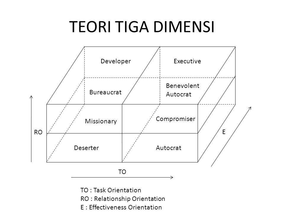 TEORI TIGA DIMENSI Developer Bureaucrat Executive Benevolent Autocrat Missionary AutocratDeserter Compromiser TO RO E TO : Task Orientation RO : Relationship Orientation E : Effectiveness Orientation