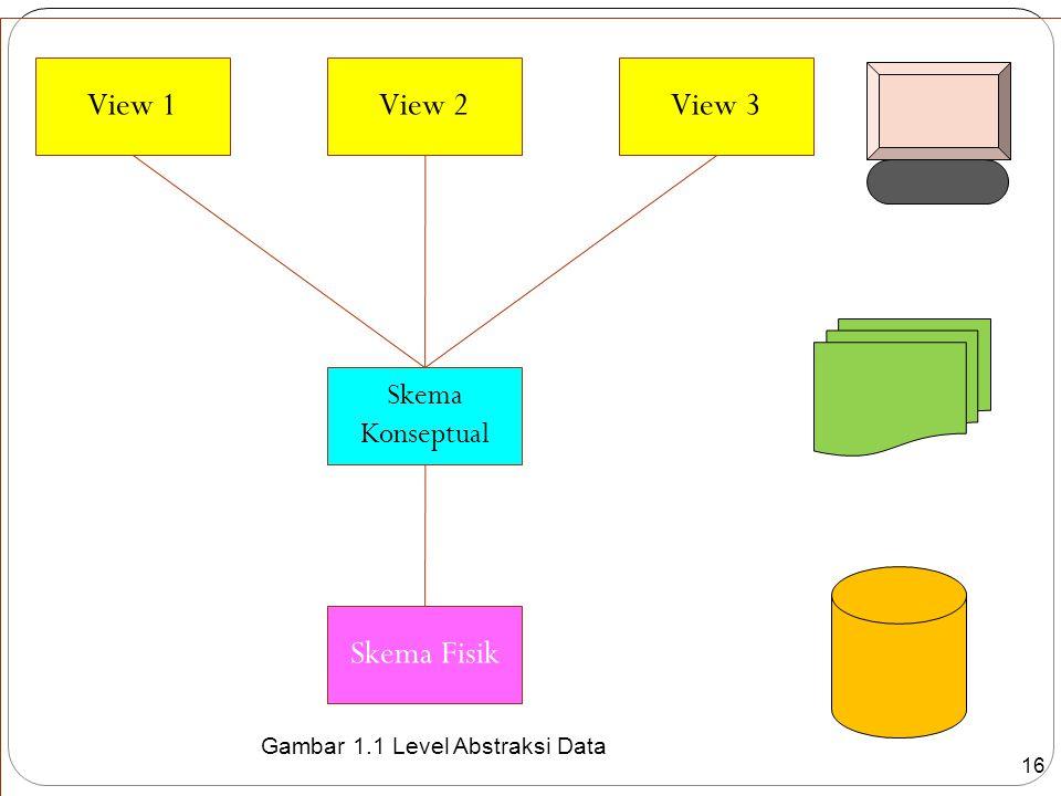 16 Gambar 1.1 Level Abstraksi Data Skema Fisik Skema Konseptual View 2View 3View 1