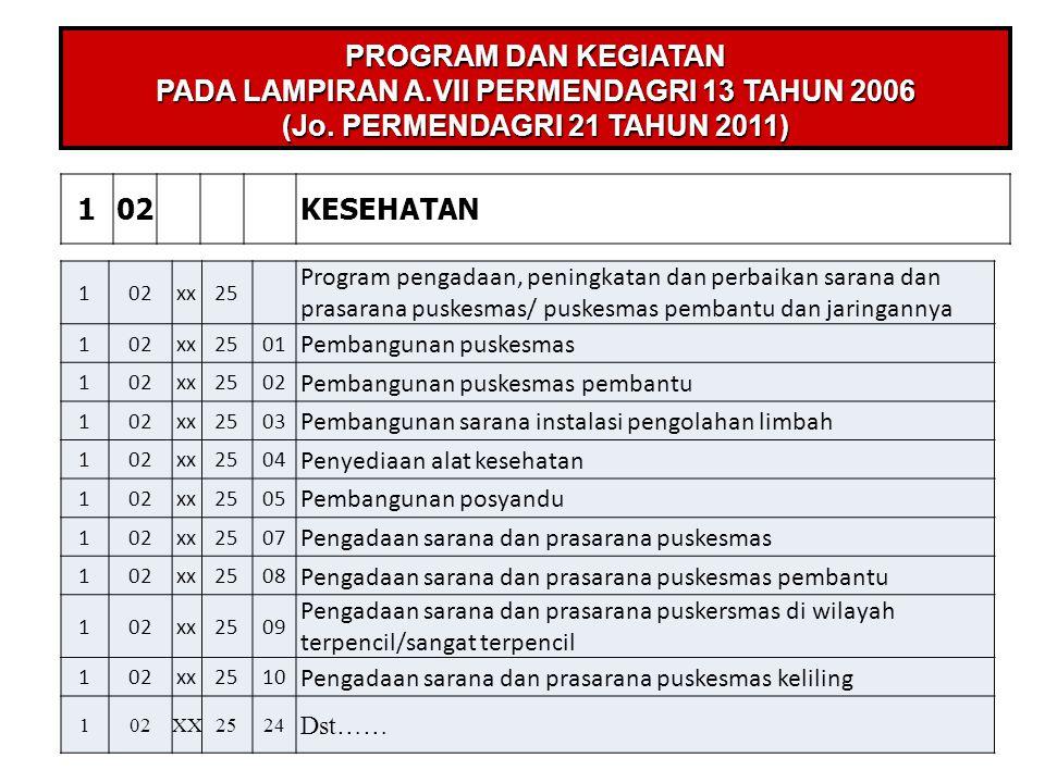 102KESEHATAN PROGRAM DAN KEGIATAN PADA LAMPIRAN A.VII PERMENDAGRI 13 TAHUN 2006 (Jo. PERMENDAGRI 21 TAHUN 2011) 102xx25 Program pengadaan, peningkatan
